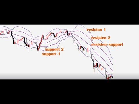 Akcijų skirtų prekybai opcionais sąrašas