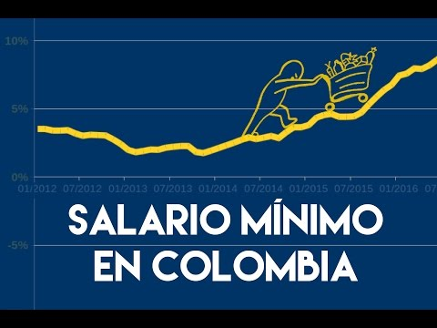 Salario mínimo en Colombia (primera parte)