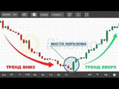 Научиться торговать бинарные опционы 2020