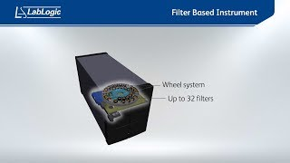 The Hidex Sense Filter Wheel and How It Works