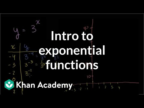 A thumbnail for: Exponential and logarithmic functions