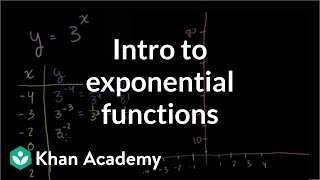 Exponential Growth Functions | Exponential And Logarithmic Functions | Algebra II | Khan Academy