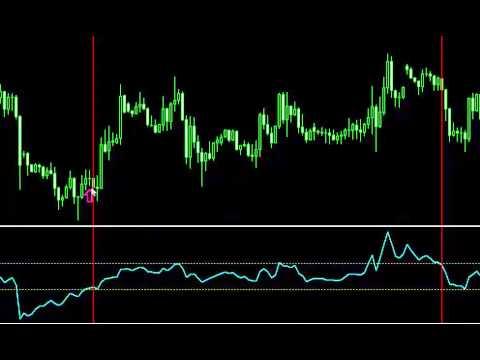 Индикатор ccl стохастик стратегия