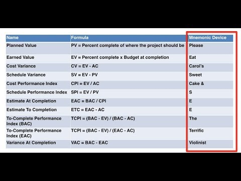 How to Memorize PMP Exam Formulas in Under 10 mins - YouTube