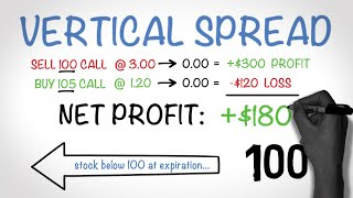 How to Make Money Trading Options - The Vertical Spread