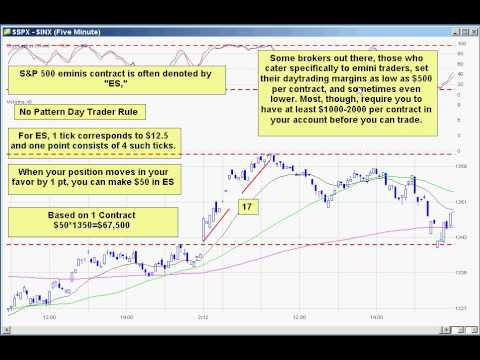 Emini Futures Part 1 Basics (ES) How to trade Futures