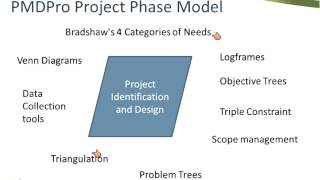 Project Management for Development Professionals – Doing the Right Projects, in the Right Way