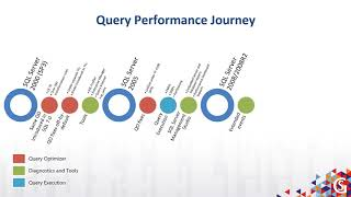 Gems To Help You Troubleshoot Query Performance by Pedro Lopes
