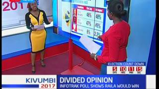 Divided Opinion polls as Infotrak and Ipsos release final polls