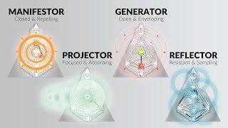 The Aura Types - Ra Uru Hu - Human Design System