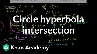 IIT JEE Circle Hyperbola Intersection