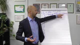 Тренинг продаж , тренинг переговоров. Александр Петрищев