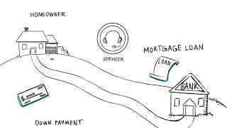 What do you know about your mortgage servicer?