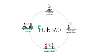 Hub360 video