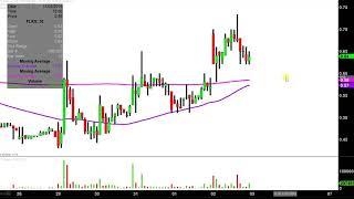 Flex Pharma, Inc. - FLKS Stock Chart Technical Analysis for 11-02-18