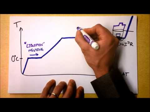 Latent Heat of Fusion and Vaporization | Doc Physics