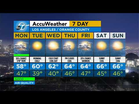 Blustery, chilly conditions on tap Monday for SoCal | ABC7