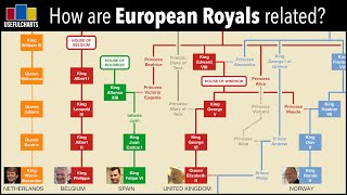 How is Queen Elizabeth related to other European monarchs?