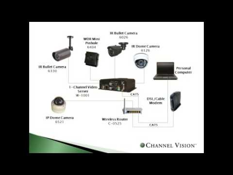Course 101: Successfully Design an IP Camera System ... - YouTube