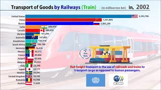 Transport of Goods by Railway (Train)   World Bank