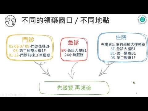 臺中榮總藥學部影音衛教系列 - 領藥快狠準