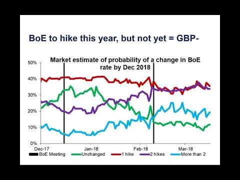 Marshall Gittler's Market Outlook 19-23.03.2018