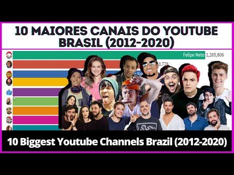 10 Maiores Canais do Youtube Brasil (2012-2020)