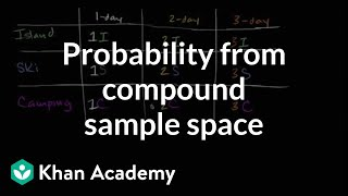 Probability From Compound Sample Space