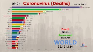Top 20 Country by Total Coronavirus Deaths (1 Million Deaths since January)