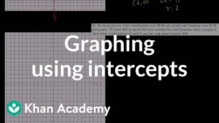 Graphing Using Intercepts