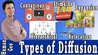 Types of Diffusion [AP Human Geography]