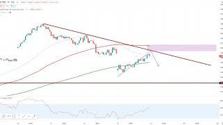 Wall Street – Trading Plan aufgegangen!