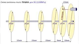 Антенна 3G WCDMA 2100 MHz своими руками