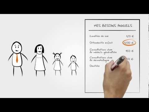 Leçon #4 : Une Mutuelle pour toute la Famille (Santiane.fr)