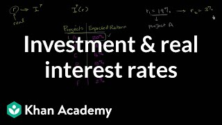 Investment and Real Interest Rates