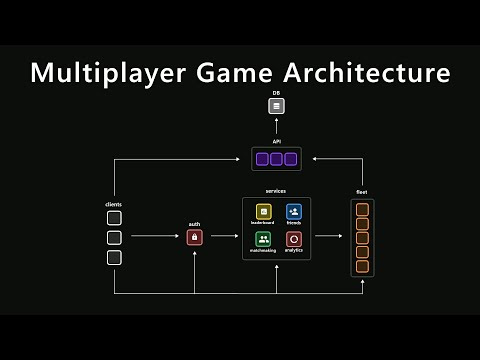 Multiplayer Game Architecture in Unity