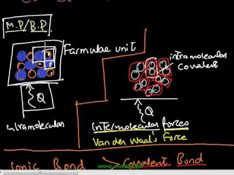 FSc Chemistry Book2, CH 1, LEC 10: Halides – Periodic Trends in Compounds