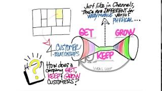 06 Business Model Canvas Customer Relationships quicktime