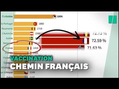 50 millions de vaccinés  la course de graphique qui montre la progression française
