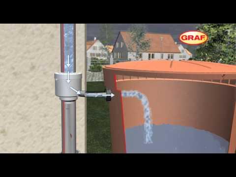 Come funzionano le cisterne per acqua piovana GARANTIA