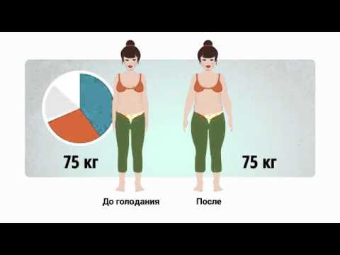 Упражнения для похудения в области грудной клетки