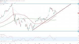 Wall Street – Diese Marken sind kurzfristig wichtig!
