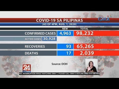 [GMA]  24 Oras: COVID cases sa Pilipinas, umabot na sa 98,232