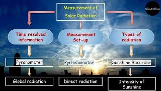 Solar Energy part 3 | Pyranometer | Pyrheliometer | Sunshine Recorder | Performance | Investment |