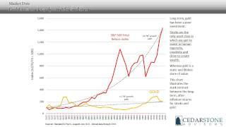 Cedarstone Economic Insights – May 2015 Insight On Gold