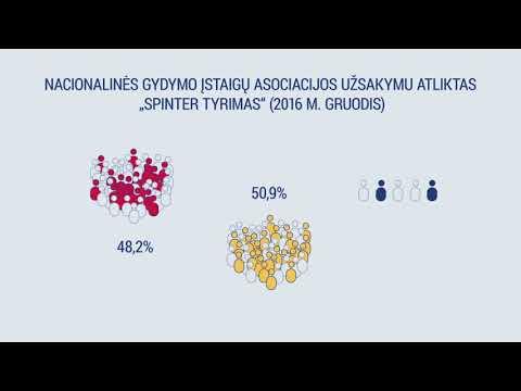 Viršutinės ribos ir prekybos sistemos grafikas