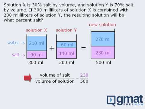 Solving Mixture Questions on the GMAT