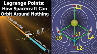 What Makes Lagrange Points Special Locations In Space