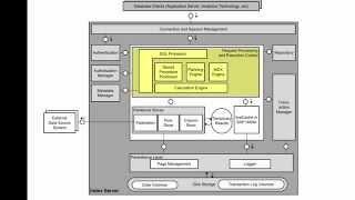 [Archived][1.0 SPS 09] SAP HANA Administration: Architecture, Overview - SAP HANA Academy