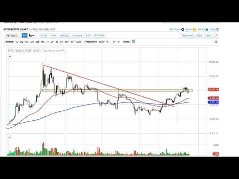 Bitcoin Forecast — February 20th 2020